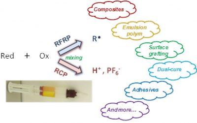 Redox two – component initiated free radical and cationic polymerizations : Concepts, reactions and applications