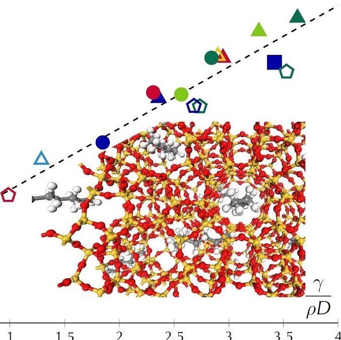Matériaux poreux: capillarité persistante à l'échelle moléculaire